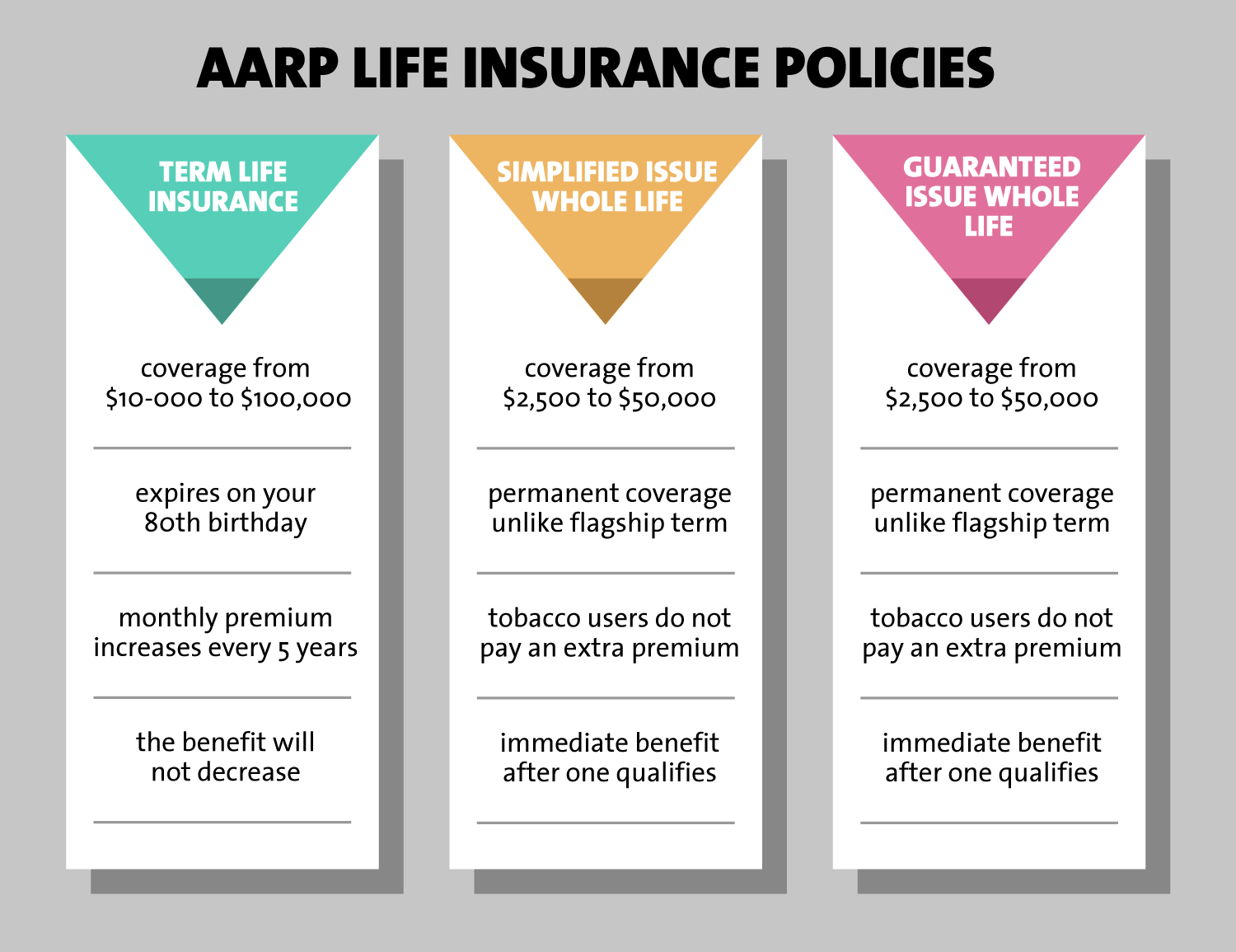 AARP Life Insurance Policies | Burial Insurance Pro