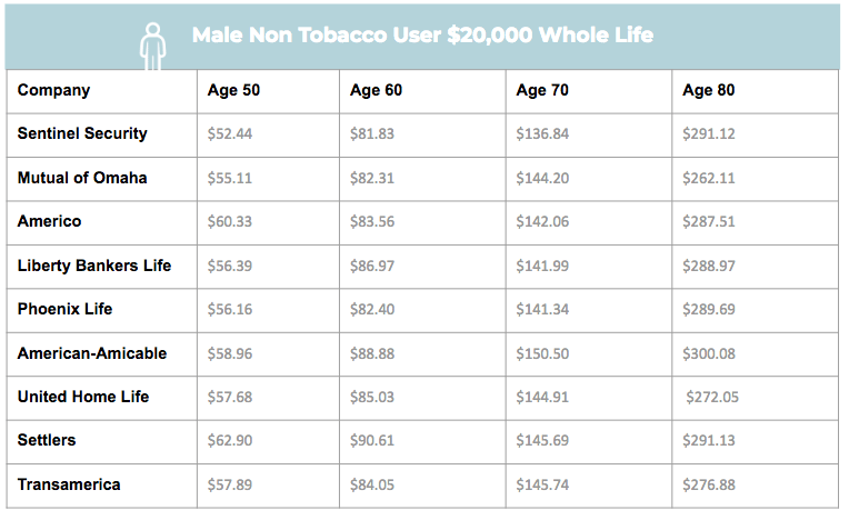 mutual of omaha burial insurance plan male non tobacco sample rate