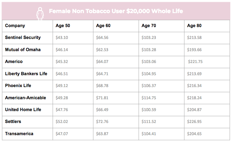 mutual of omaha burial insurance plan female non tobacco sample rate